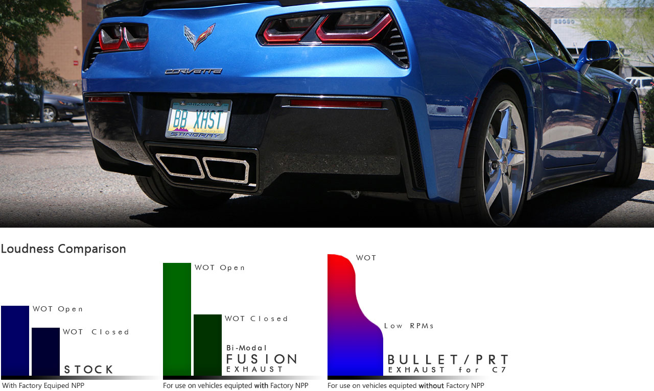 chevy c7 corvette z06 fusion gen  3 axle back exhaust system (speedway tips)